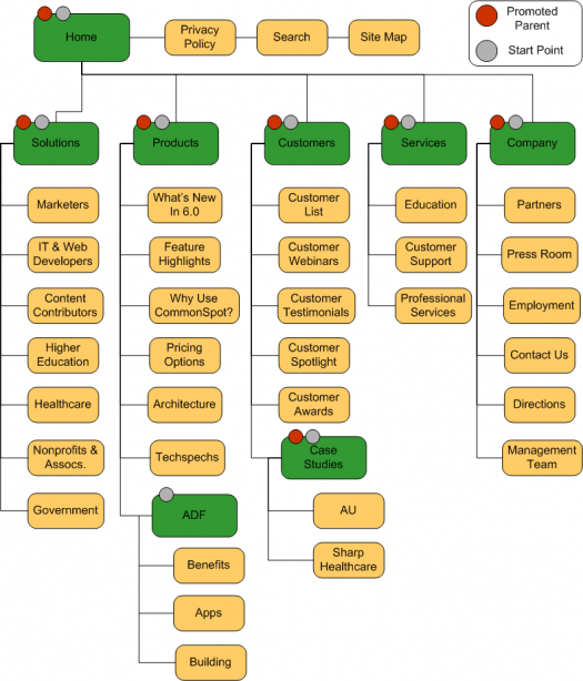Navigation element site map.png